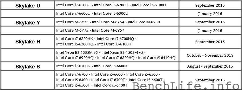 intel skylake schedule