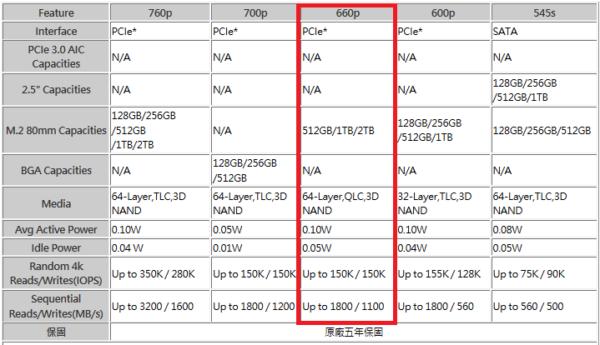 Intel SSD 660p SPEC. ?